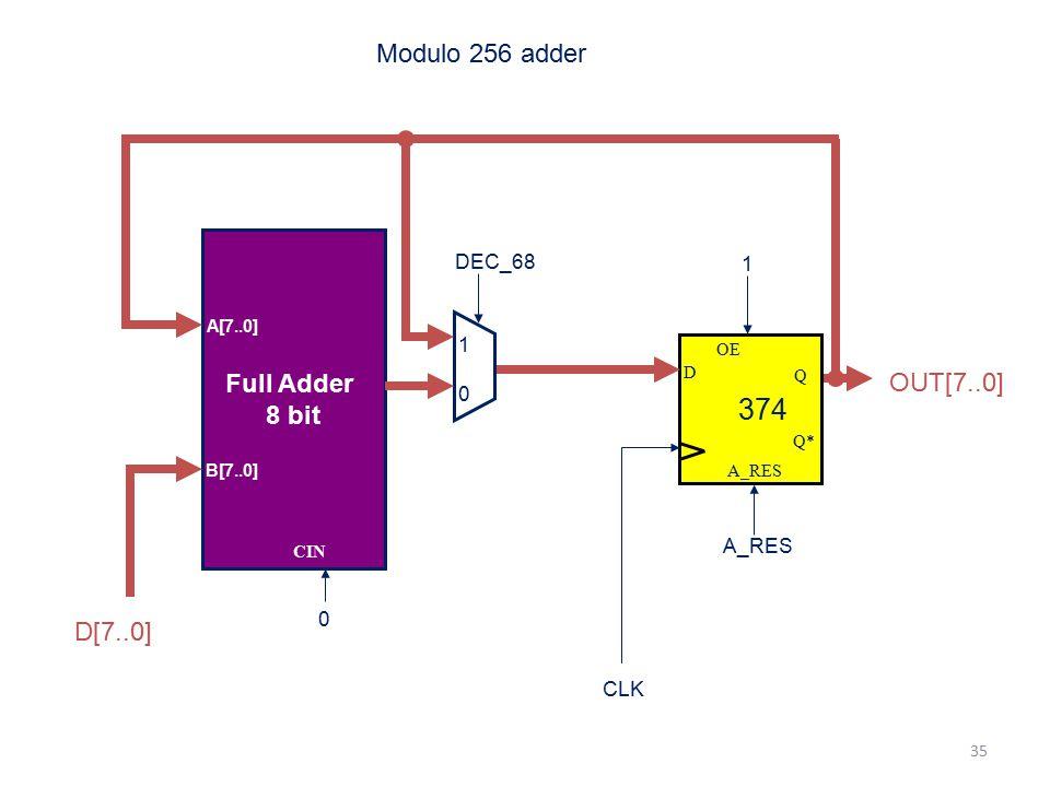 374 Modulo 256 adder Full Adder 8 bit OUT[7..0] D[7..0] DEC_68 1 A_RES